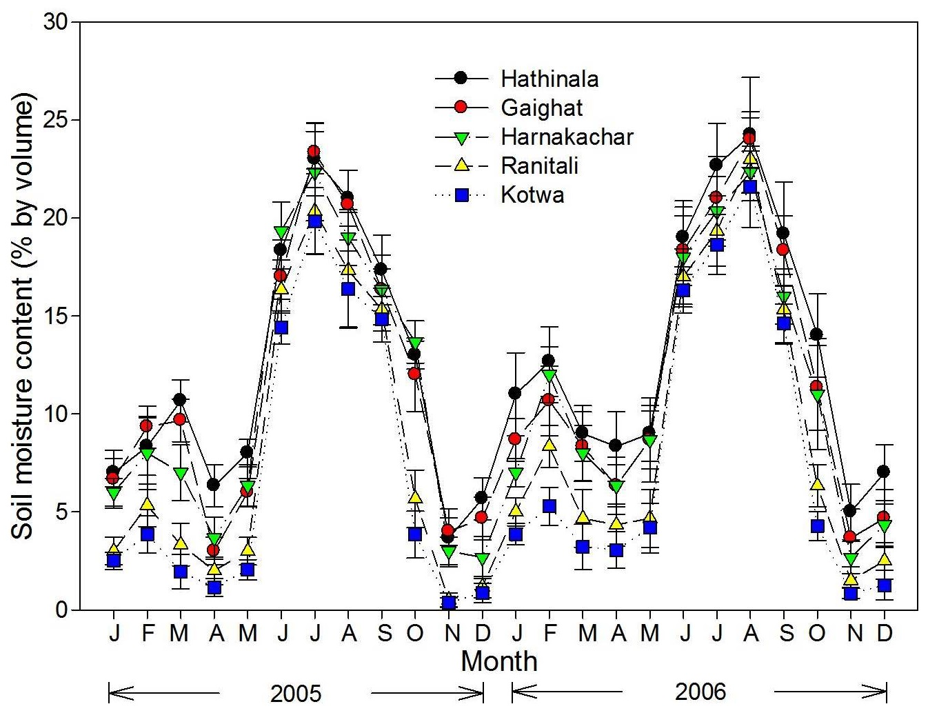 Monthly soil moisture content at the five study sites from January 2005 to December 2006.