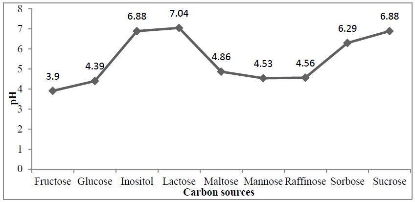 Effect of carbon sources on pH drift during P solubilisation in Aspergillus niger