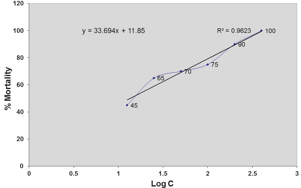 Determination of LC50 value for fraction of Xanthium indicum leaves from linear correlation between log concentrations versus percentage of mortality.