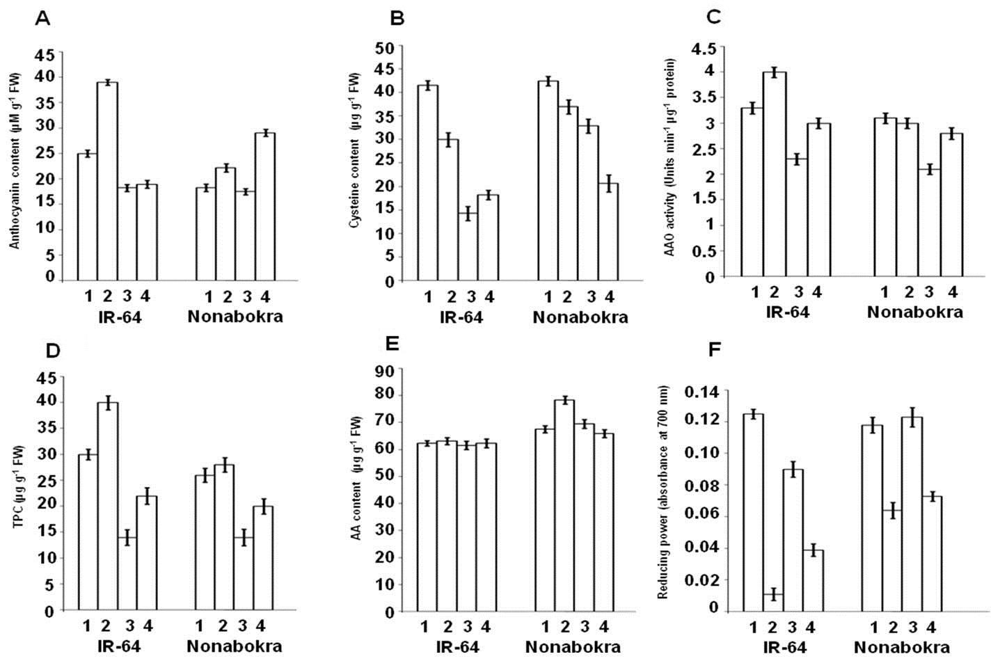 Effect of Spm (2.5 mM) pre-treatment of seeds (8 h) on antioxidant parameters, viz., anthocyanin content.