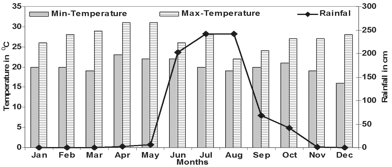 Average Rainfall and Temperature at Hulikal Forest region (2003–2013).