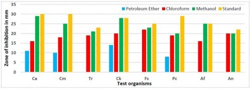 Antifungal  activity of <em>Phellinus linteus</em> (Berk. & M.A Curtis.)<em> </em>at 100% concentration of different solvent extract. [Ca= <em>Candida albicans</em>, Cm=<em> Chrysosporium merdarium</em>, <em> </em>Tr<em>= Trichophyton rubrum</em>, <em> Ck= Chrysosporium keratinophilum</em>, <em> </em>Fs<em>= Fusarium solani</em>, <em> </em>Pc= <em>Penicillium chrysogenum</em>, Af=<em> Aspergillus flavus</em>, <em> </em>An<em>=Aspergillus niger</em>]