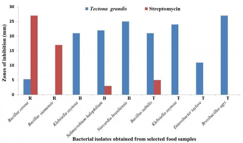 Comparative antibacterial