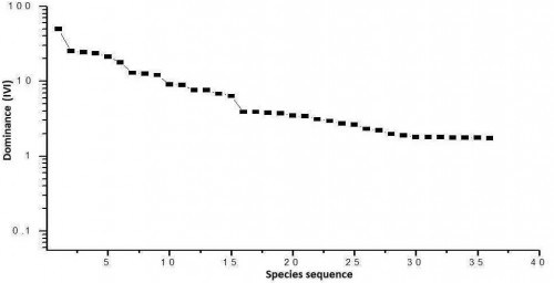 Dominance - diversity curves of trees in the study area.