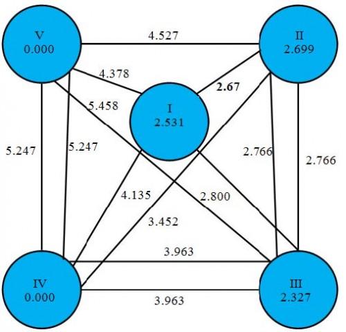 Cluster diagram for biometric traits of <em>Neolamarckia cadamba </em>progenies.