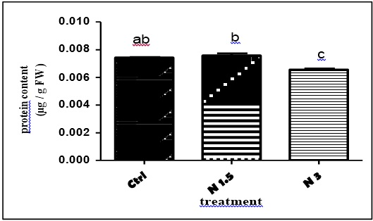 The effect of nano silica particles on total protein content of broad bean leaves. (Means ± SE and P < 0.05. The letters show significance of differences)