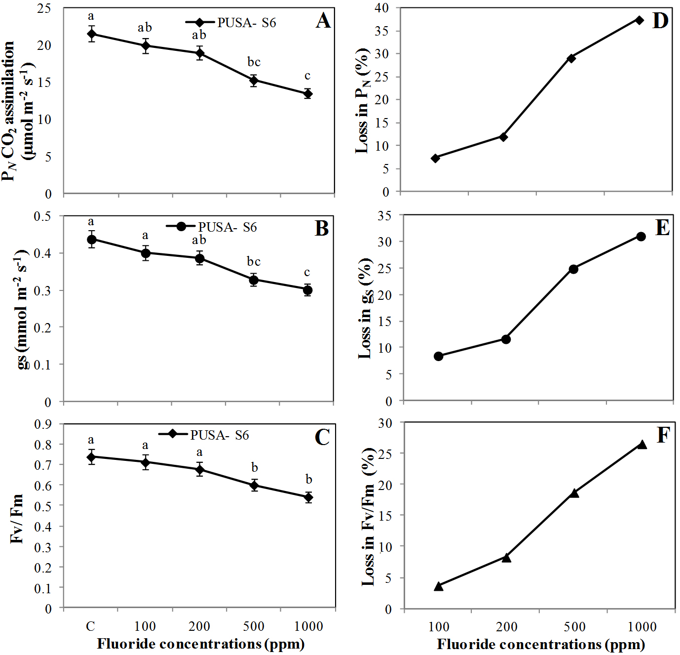 Effect of fluoride contaminated irrigation water on Eco-physiology, biomass and yield in Gossypium hirsutum L.